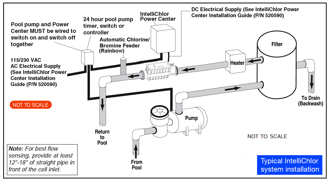 swimming pool diagrams schematics path decorations pictures full rh pathdecor com