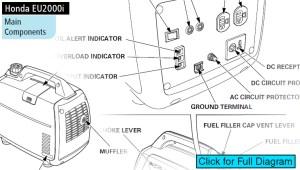 Honda EU2000i Inverter Generator   Everything You Need To Know