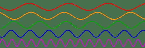 chakra colors frequencies