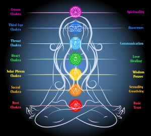 Image of woman with chakras overlaid. root, sacral, solar plexus, heart, throat, third eye and crown.