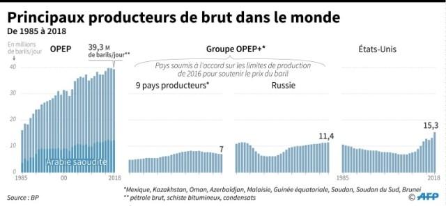 Principaux producteurs de brut dans le monde (AFP - Patricio ARANA)