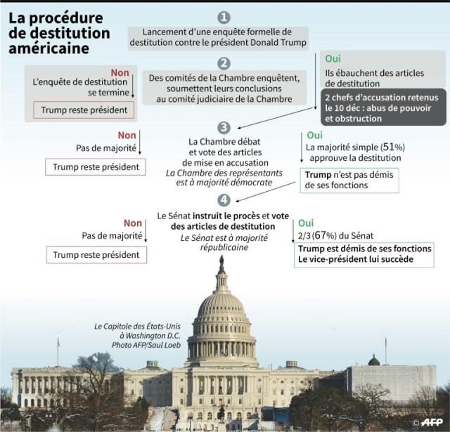 La procédure de destitution américaine (AFP - Gal ROMA)