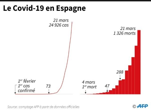 Le Covid-19 en Espagne (AFP - Robin BJALON)