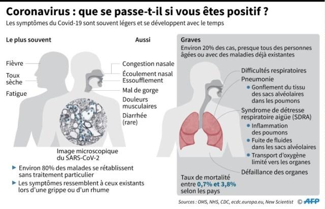 Coronavirus : que se passe-t-il si vous êtes diagnostiqué positif ? (AFP - John SAEKI)