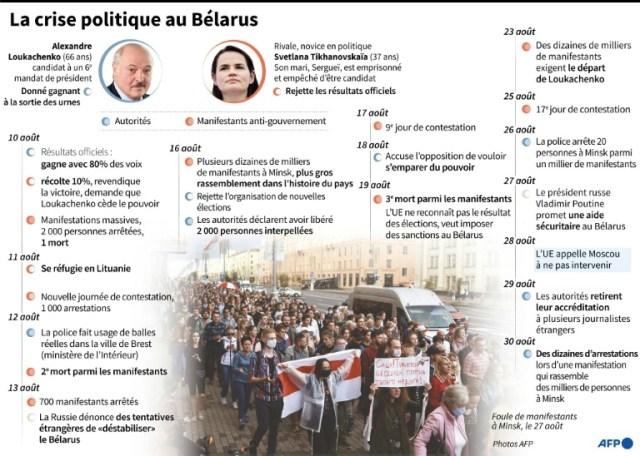 La crise politique au Bélarus (AFP - Gal ROMA)