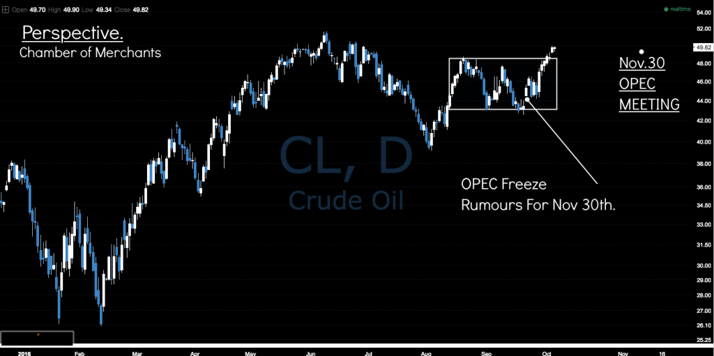 crude-oil-daily-chart-oct-2016