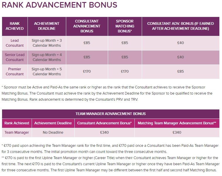 Jamberry rank advancement