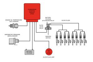 Glow plug control module – expert information   Champion