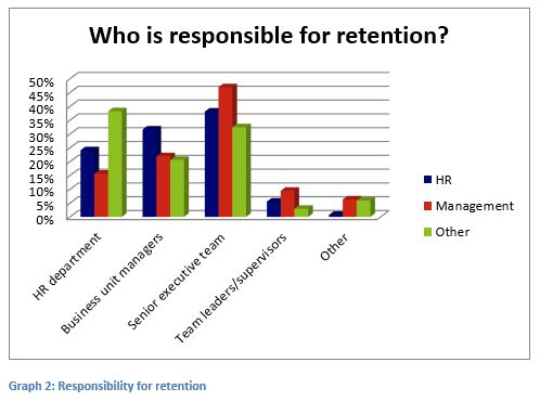 article-developing-strategies-employee-retention-responsibility.jpg (498×370)