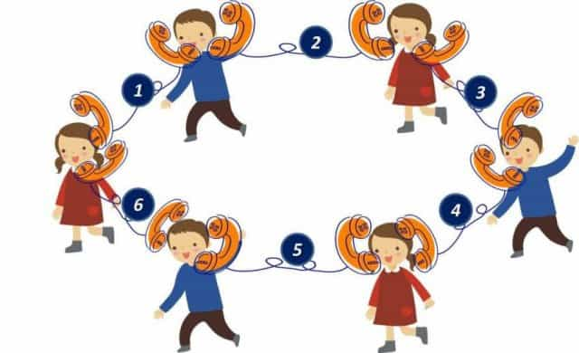 Game of telephone with children to explore how communication works.