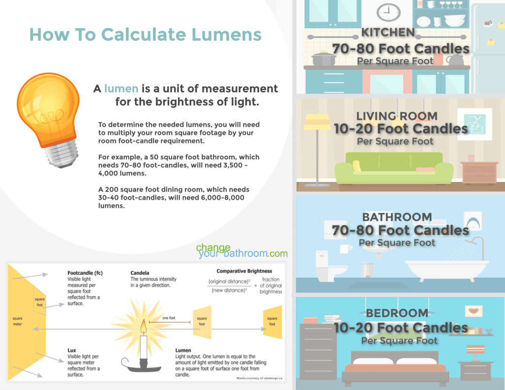 How to Calculate Lumens and Light in your Room