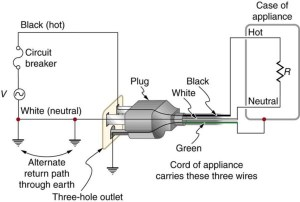 3 Prong Electrical Plug Wiring
