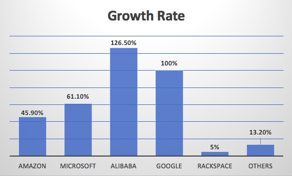 Image result for alibaba 2017 iaas market share