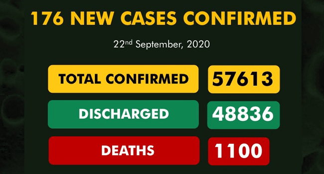 A graphic created by the Nigeria Centre for Disease Control showing the nation's COVID-19 statistics as of September 22, 2020.