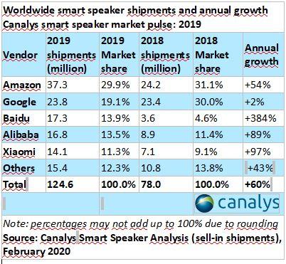 Il mercato degli smart speaker crescerà del 13% nonostante coronavirus