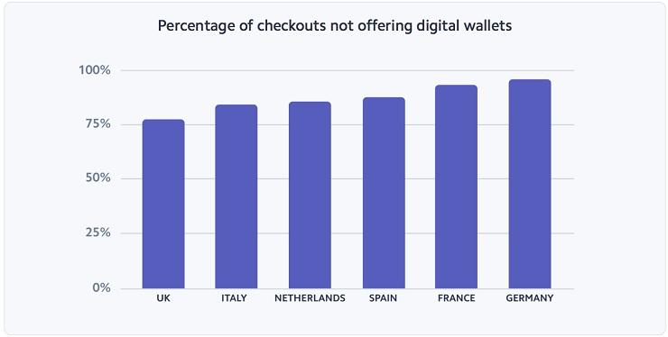 E-commerce: il pagamento è un percorso a ostacoli