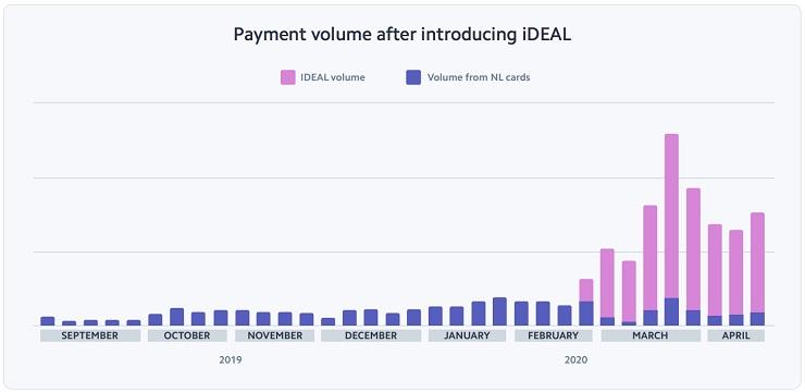 E-commerce il pagamento è un percorso a ostacoli