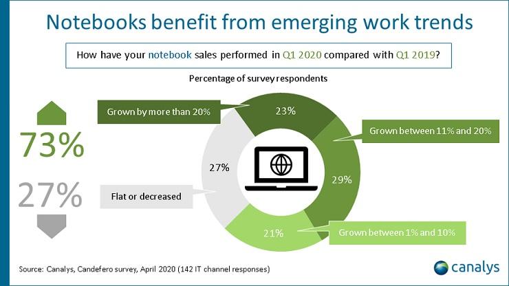 Canalys vendite di PC e tablet in calo del 7% nel 2020