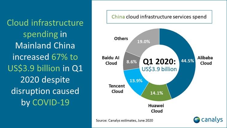 Canalys: servizi cloud per accelerare la ripartenza economica cinese