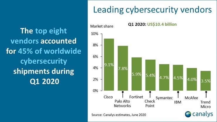 Canalys: boom investimenti in sicurezza ma occhio alla scure sui budget IT