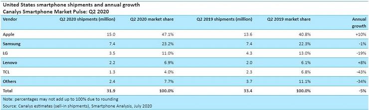 Canalys: 70% degli smartphone prodotti in Cina venduti negli Stati Uniti