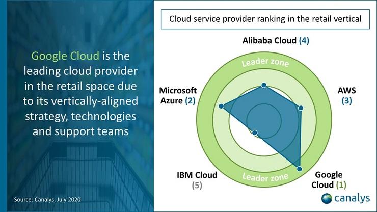 Canalys pone sul podio Google Cloud tra i fornitori di servizi cloud