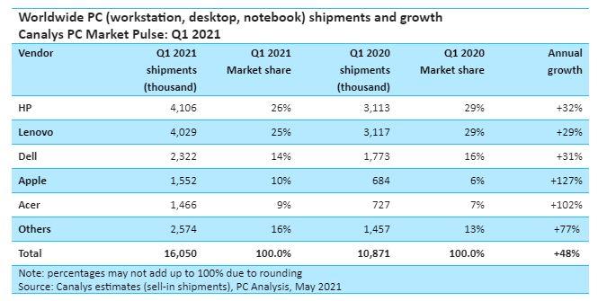 Canalys: volano i PC con HP e Lenovo, Apple ha la crescita più alta