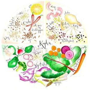 kapha - Ayurveda: Know Your Dosha