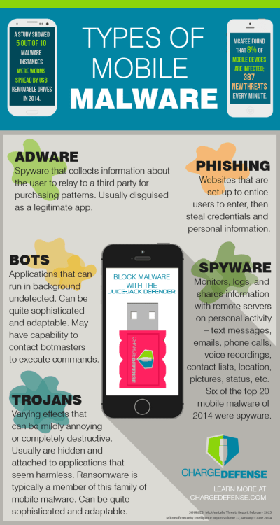 ChargeDefense_Infographic_Malwares_May2015