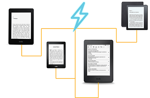 Best Chargers for the Kindle / Kindle PaperWhite / Voyage / Oasis