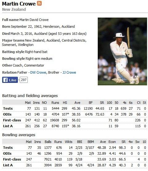 Martin Crowe Final Stats