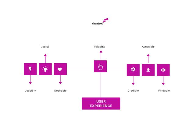 charisol user experience design