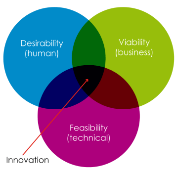 The innovation sweet spot