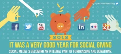 MDG Advertising Social Giving Infographic
