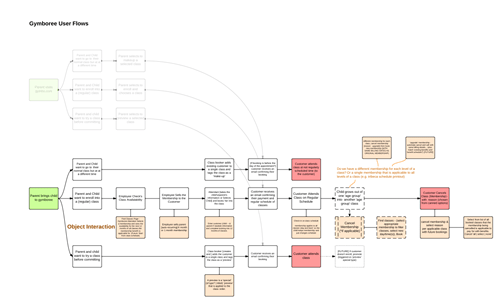 Gymboree Booker Use Case-Scenario Flows.fw