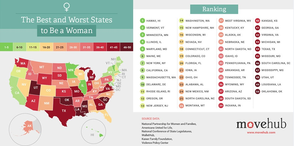 Oklahoma the Worst State for Women