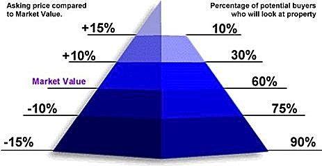 home pricing pyramid
