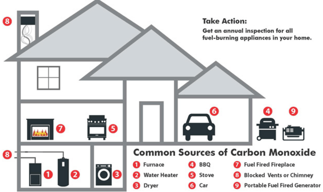 Image result for sources of carbon monoxide