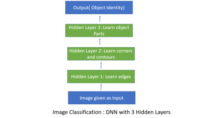 Deep Neural Network Image Classification