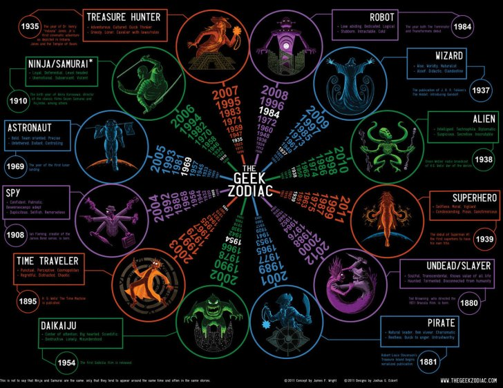 geek-zodiac-full