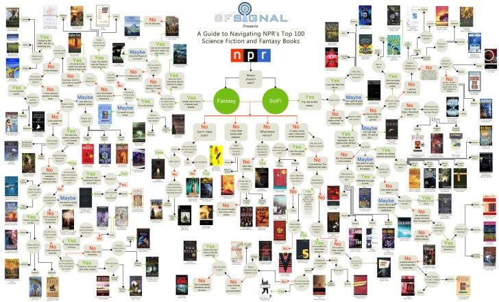 top-sci-fi-novels