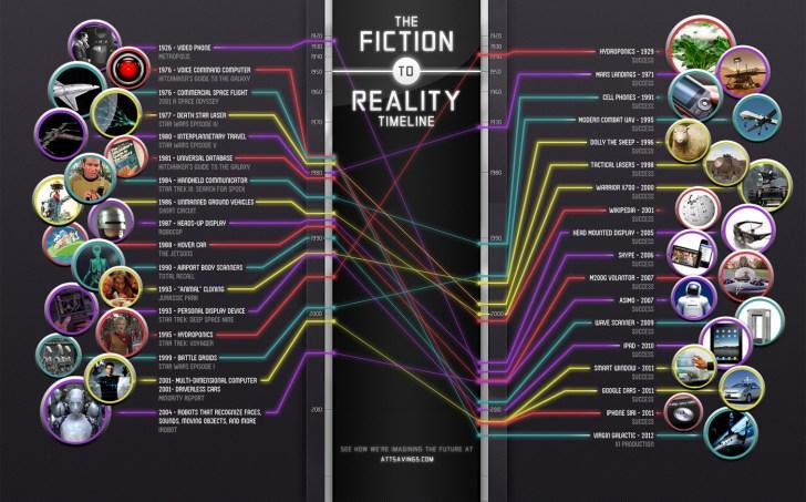 fiction-vs-reality-chart