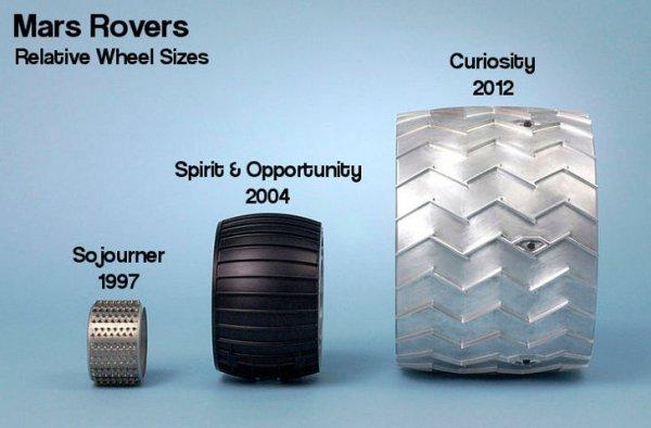 Mars Rovers Comparison » ChartGeek.com
