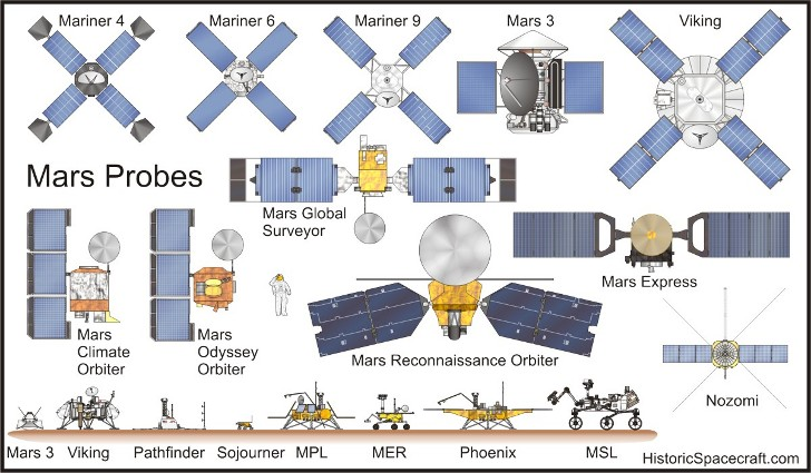 mars-probes