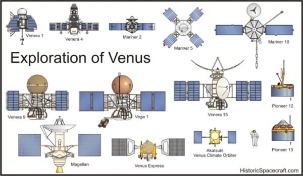 Space probes 187 ChartGeekcom