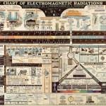 Vintage Radiation Chart