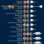 NASA Golden Age of Space Travel