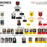 Game of Thrones Season 7 Chart