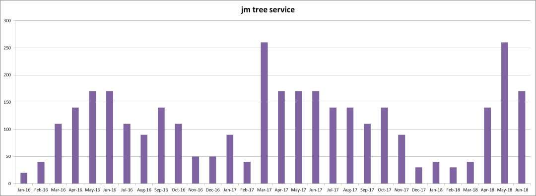 Keyword Usage Data for 'jm tree service' from January 2016 thru June 2018 - Click here to see the Chart full size - Chase-It Marketing