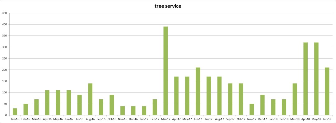 Keyword Usage Data for 'tree service' from January 2016 thru June 2018 - Click here to see the Chart full size - Chase-It Marketing